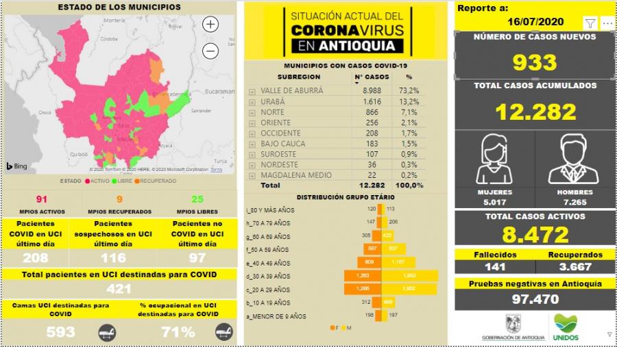 Con 933 casos nuevos registrados, hoy el número de contagiados por COVID-19 en Antioquia se eleva a 12.282